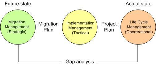 Internal dynamic processes